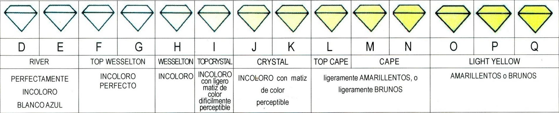 Color de los diamantes